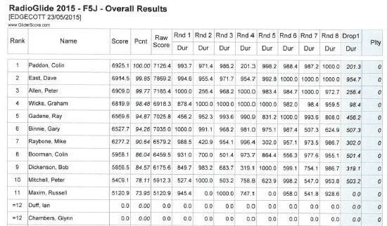 Radioglide-2015-F5J-Results.thumb.jpg.c8