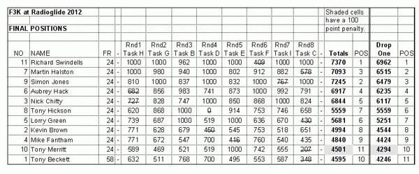radioglide2012-f3k-scores.thumb.jpg.54fe