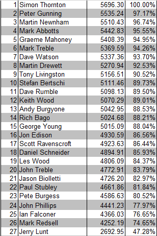 Champ OF Champs 2016 Final Results.png