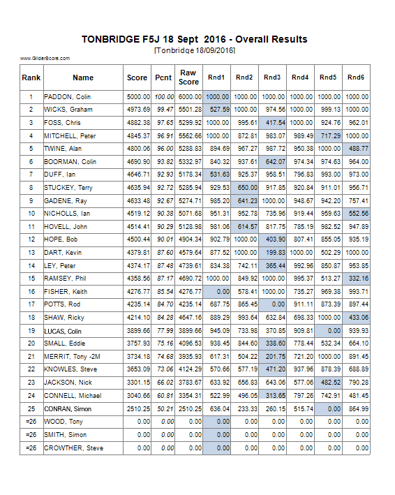Overall Results.png