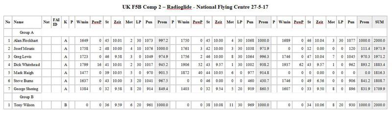 F5B-Radioglide-Results.jpg