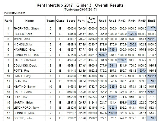 G3 Overall results e1.jpg