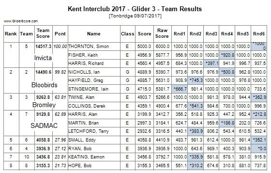 G3 Team Results e1.jpg