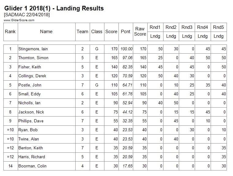 G1 Landing Results.jpg