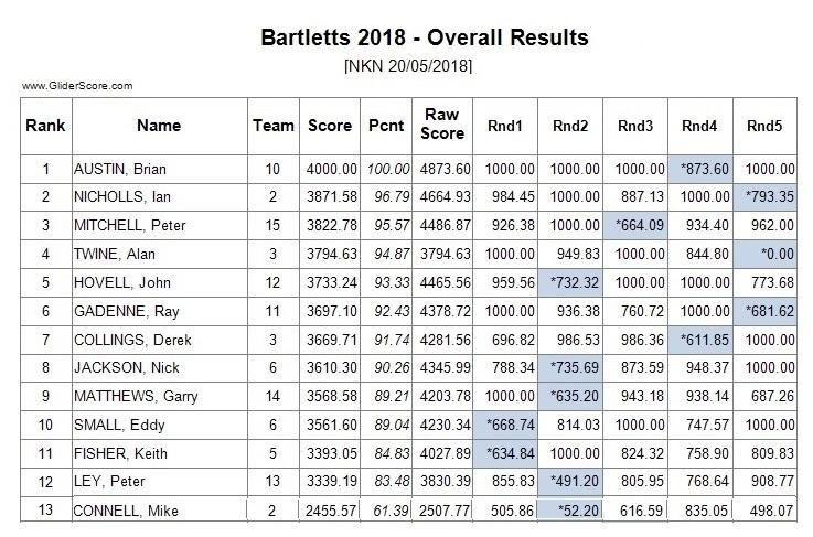 1246305213_ResultsBartletts220-05-2018.jpg.fe9f025f1172fd651cdbb254beaffd40.jpg