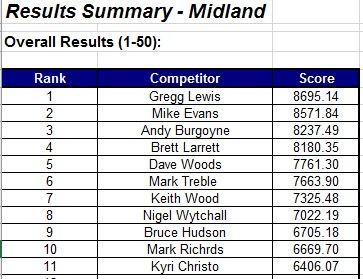 midland lge rd3 2018 full rounds score.jpg
